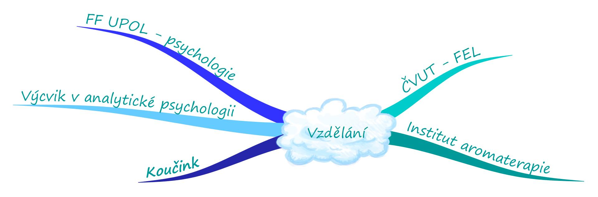 loja_vzdelani