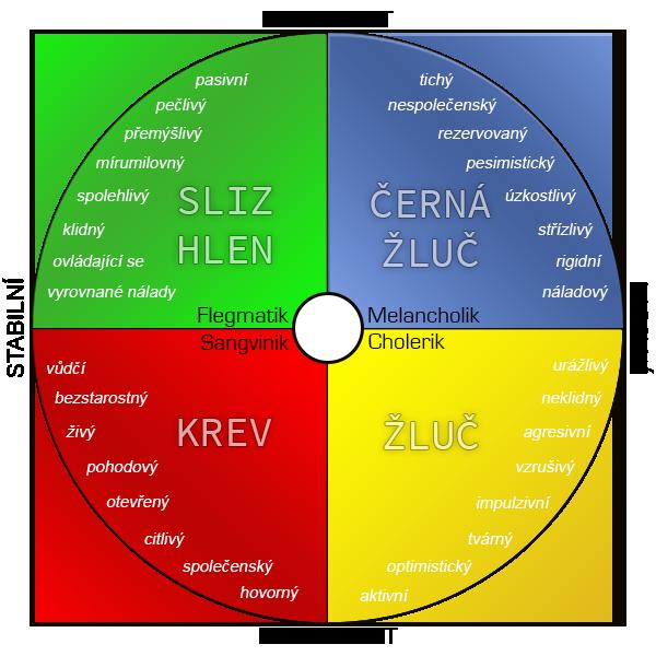 Kruh_typologie_temperamentu
